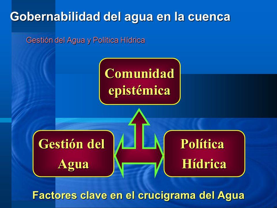 Gestión del Agua y Política Hídrica