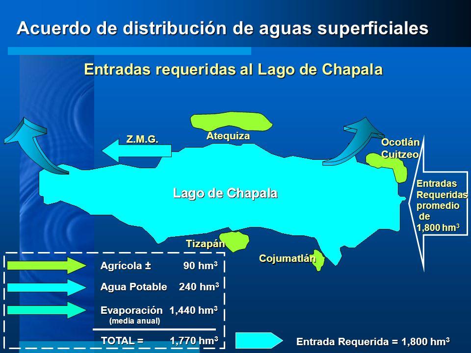 Acuerdo de distribución de aguas superficiales