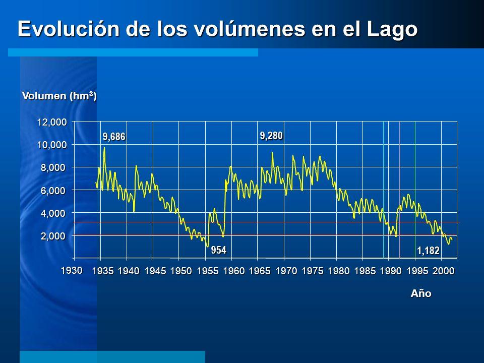 Evolución de los volúmenes en el Lago