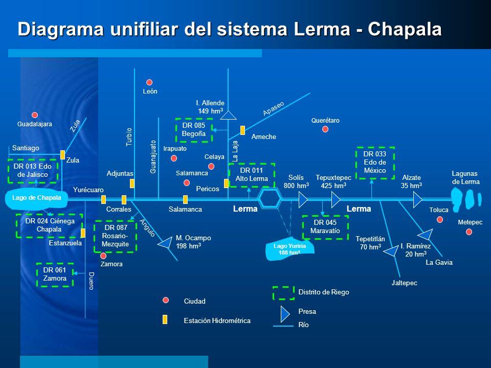 Diagrama unifiliar del sistema Lerma - Chapala