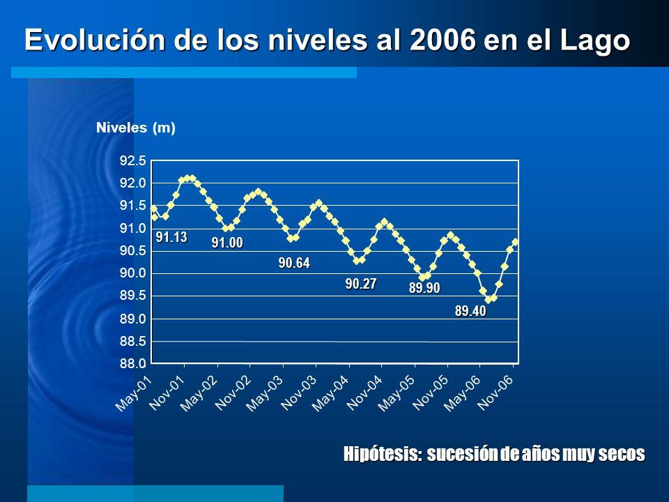 Evolución de los niveles al 2006 en el Lago