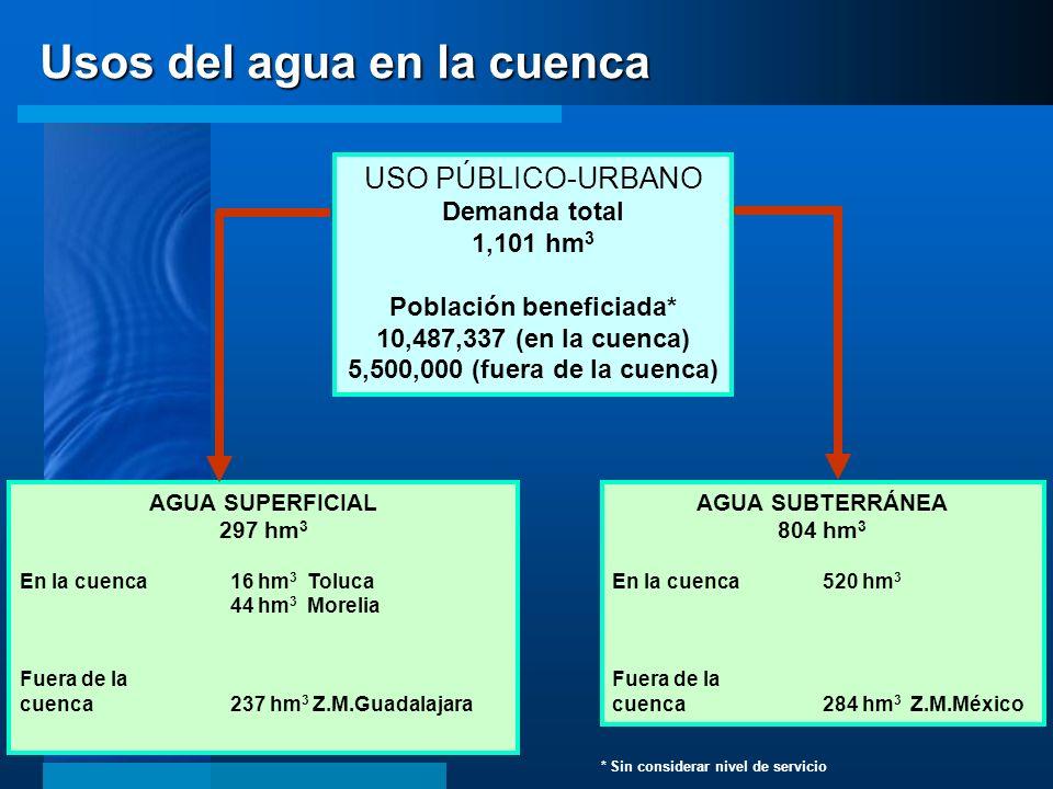 Población beneficiada*
