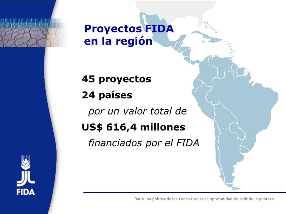 Proyectos FIDA en la región