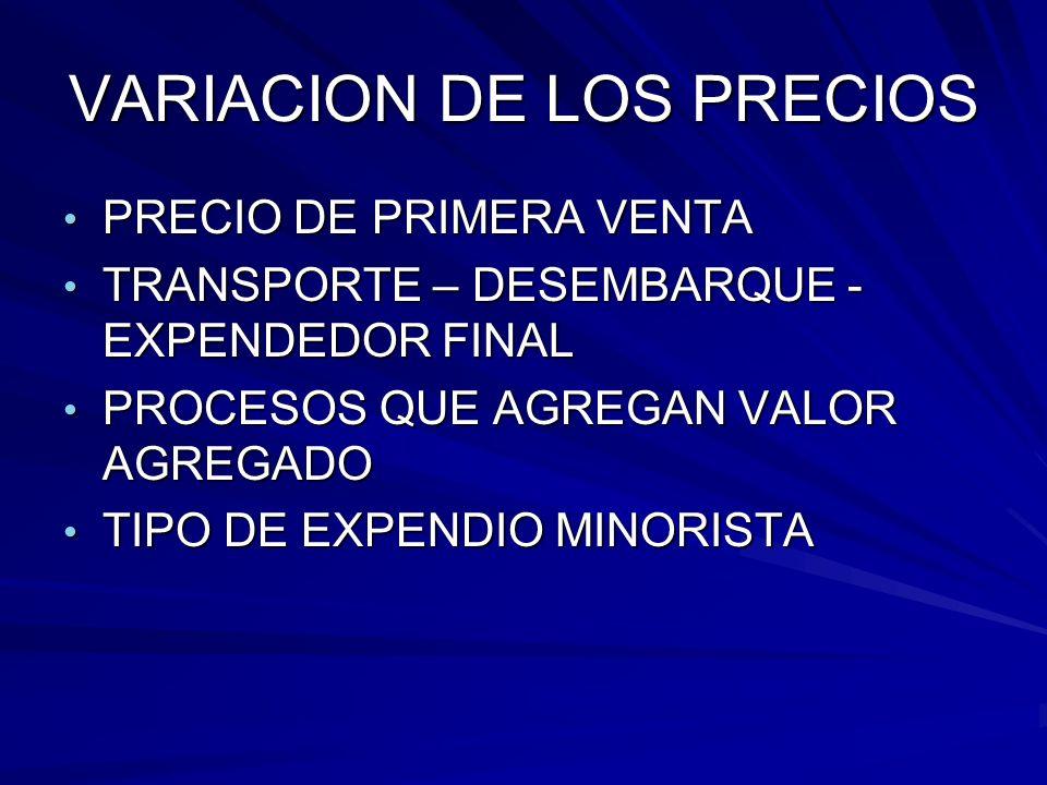VARIACION DE LOS PRECIOS