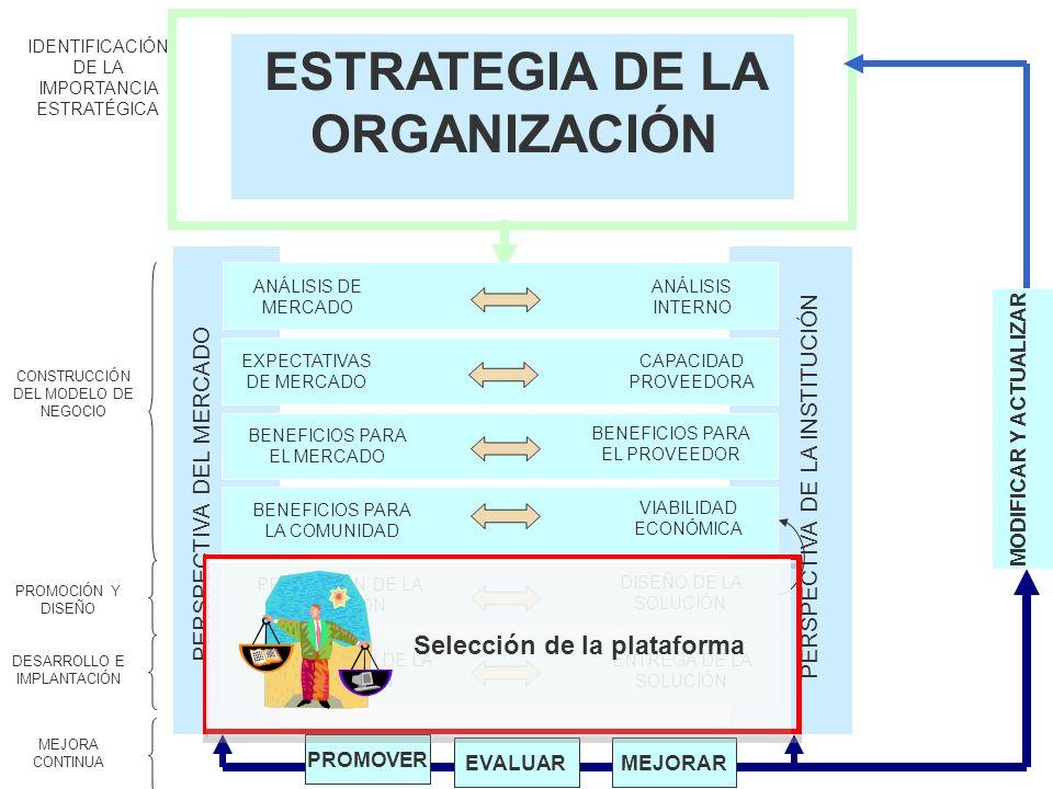 ESTRATEGIA DE LA ORGANIZACIÓN MODIFICAR Y ACTUALIZAR