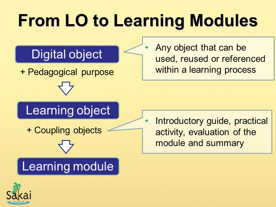 From LO to Learning Modules