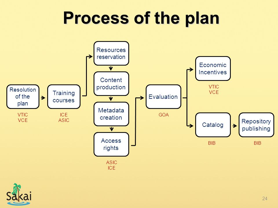 Process of the plan Resources reservation Economic Incentives