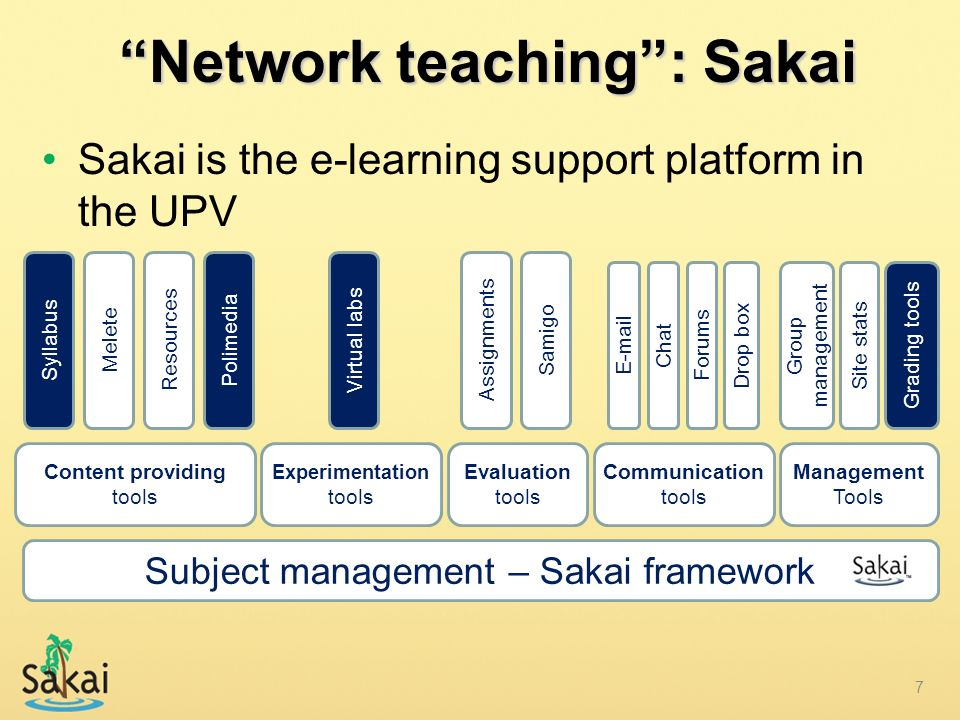 Network teaching : Sakai