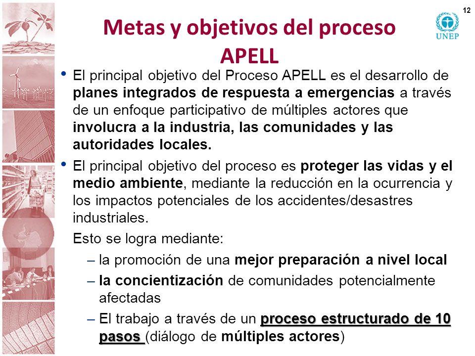Metas y objetivos del proceso APELL