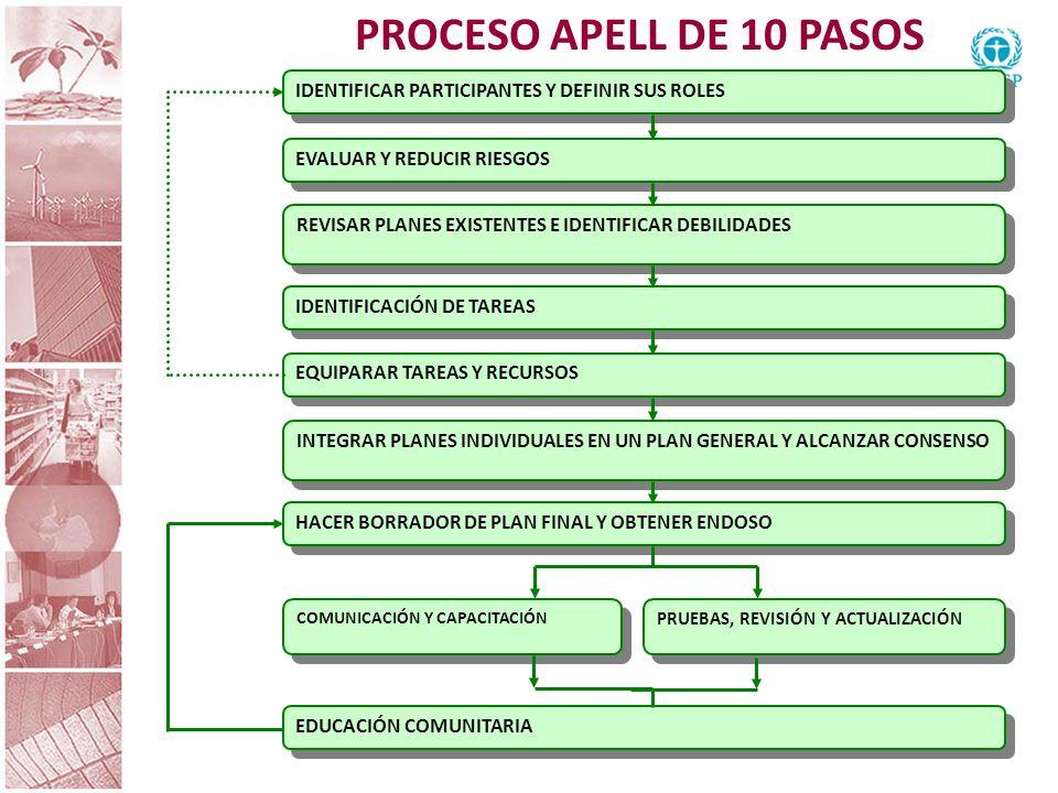 PROCESO APELL DE 10 PASOS IDENTIFICAR PARTICIPANTES Y DEFINIR SUS ROLES. EVALUAR Y REDUCIR RIESGOS.