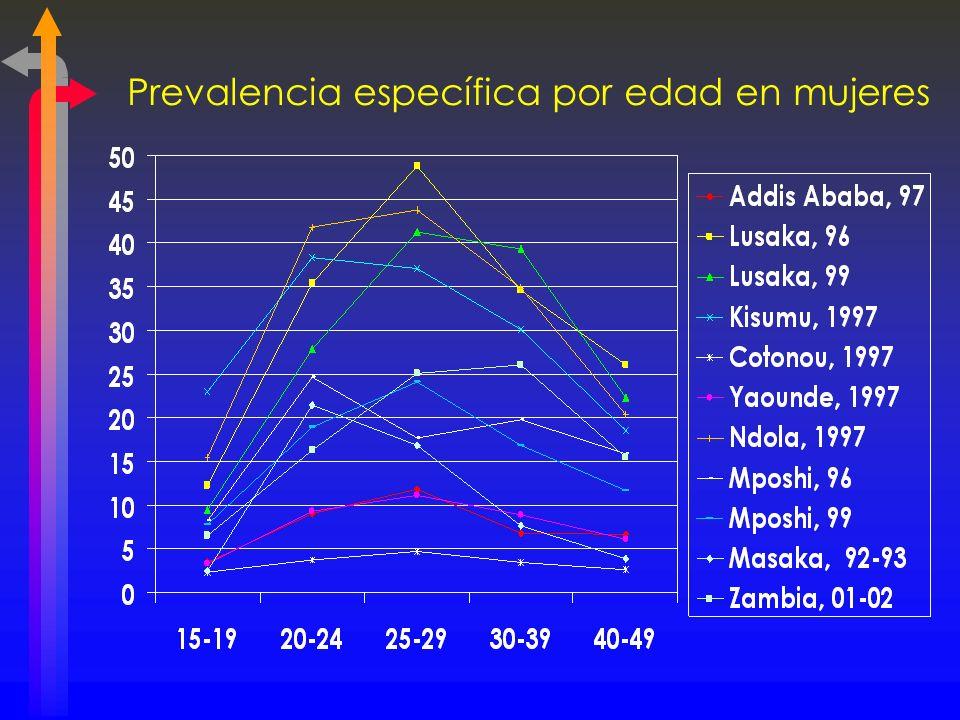 Prevalencia específica por edad en mujeres