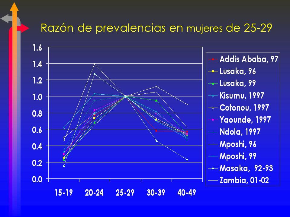 Razón de prevalencias en mujeres de 25-29