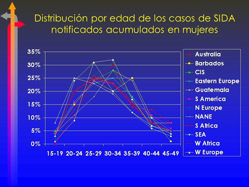Distribución por edad de los casos de SIDA notificados acumulados en mujeres