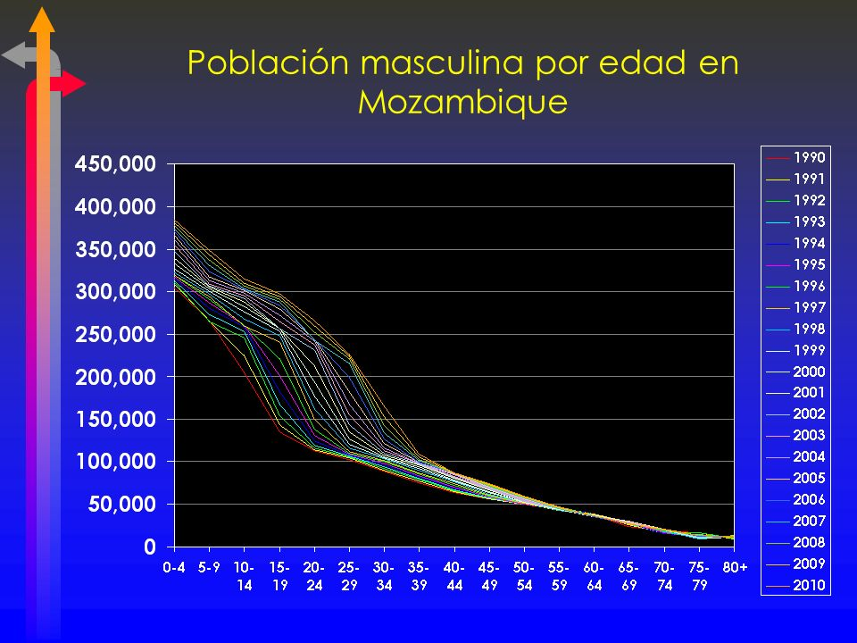 Población masculina por edad en Mozambique