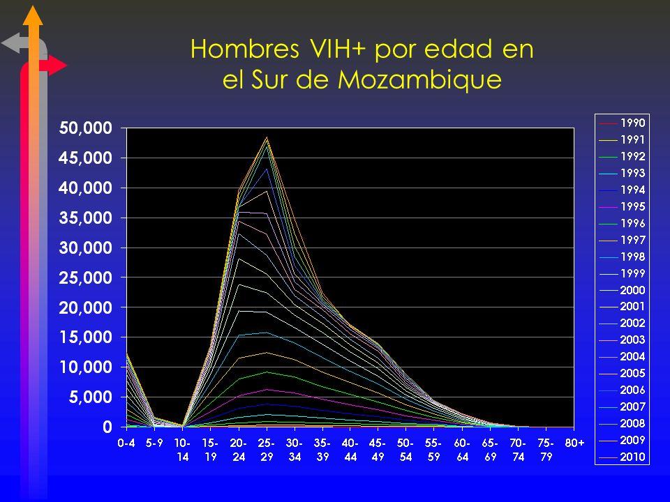 Hombres VIH+ por edad en el Sur de Mozambique