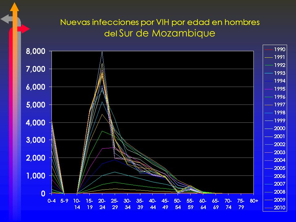Nuevas infecciones por VIH por edad en hombres del Sur de Mozambique