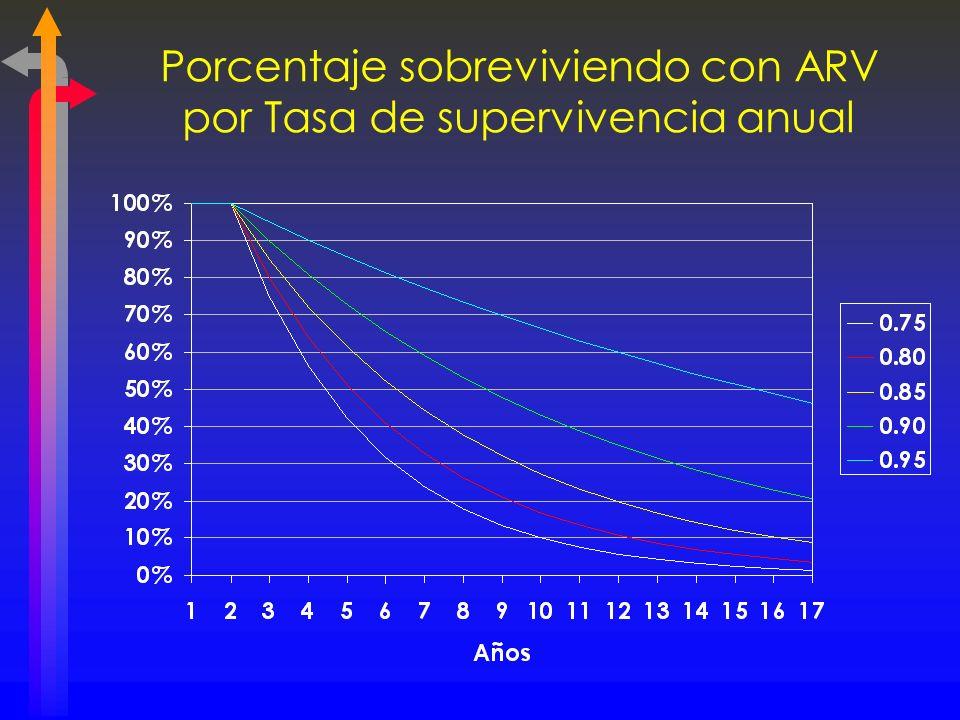 Porcentaje sobreviviendo con ARV por Tasa de supervivencia anual