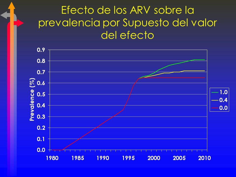 Efecto de los ARV sobre la prevalencia por Supuesto del valor del efecto