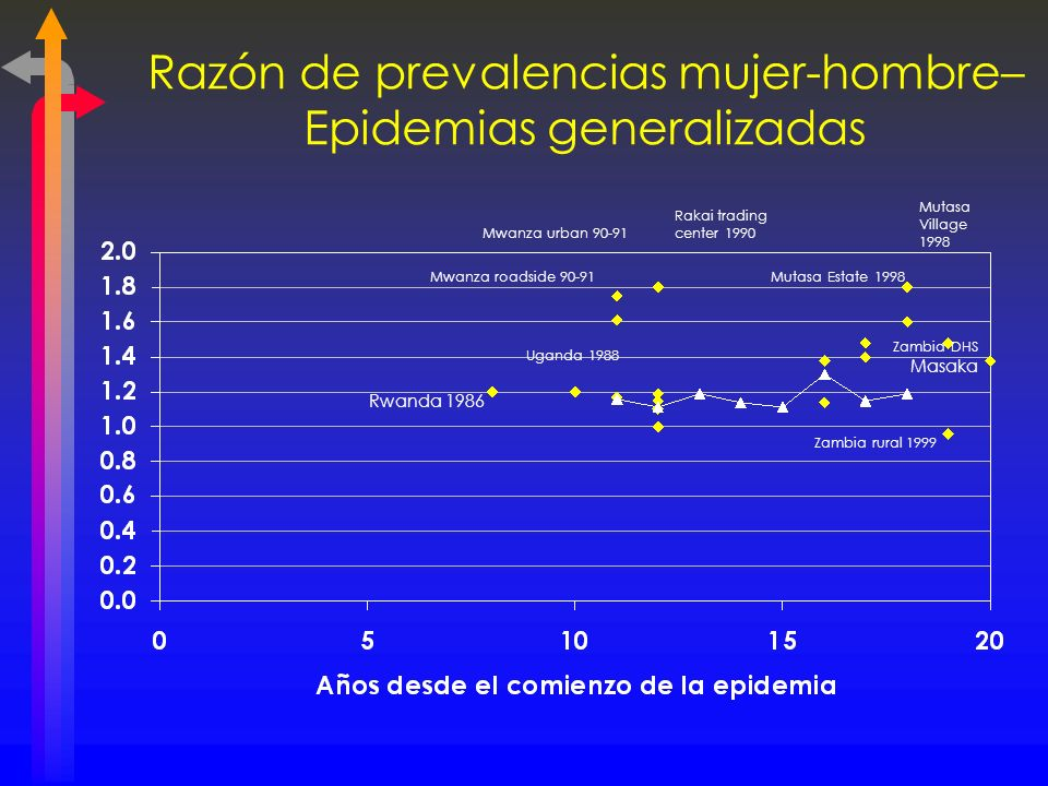 Razón de prevalencias mujer-hombre– Epidemias generalizadas