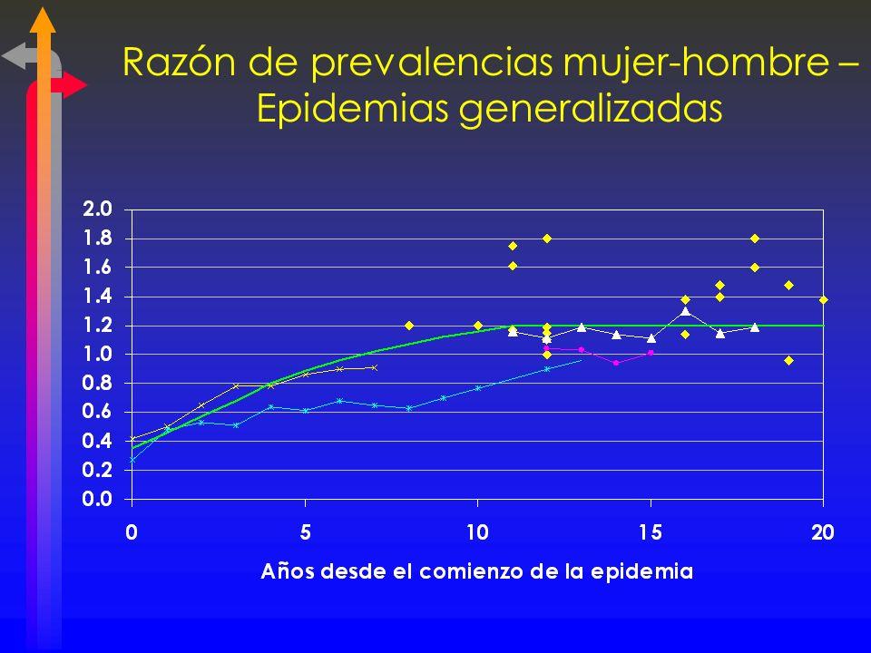 Razón de prevalencias mujer-hombre – Epidemias generalizadas