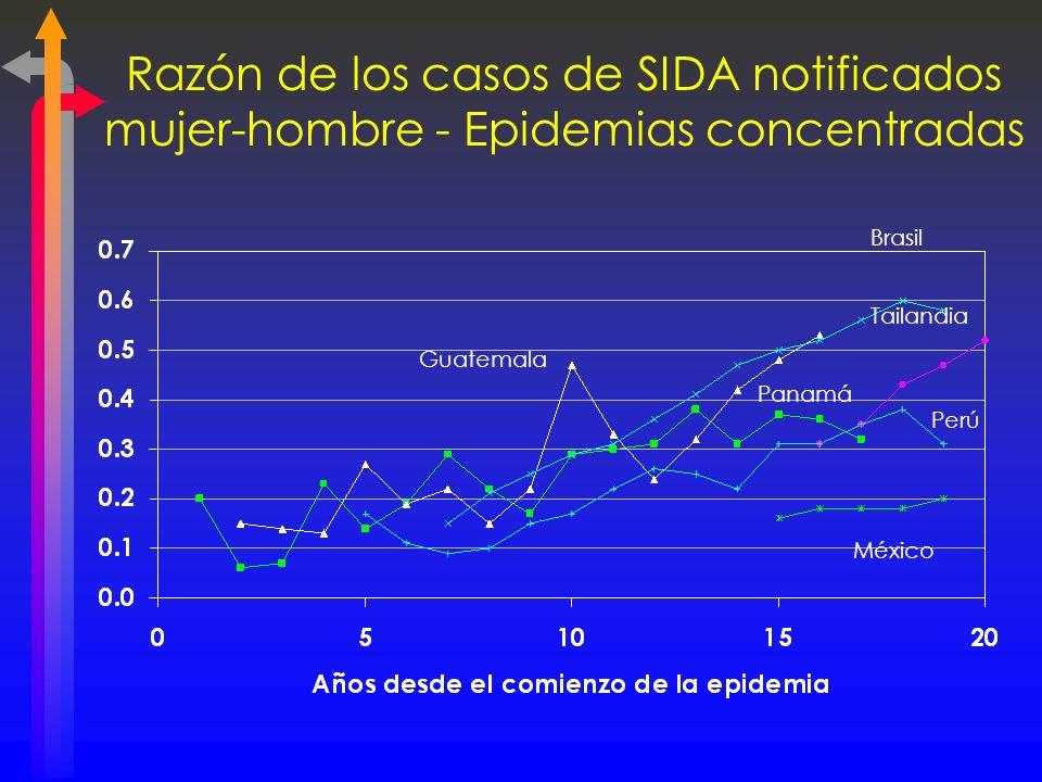 Razón de los casos de SIDA notificados mujer-hombre - Epidemias concentradas