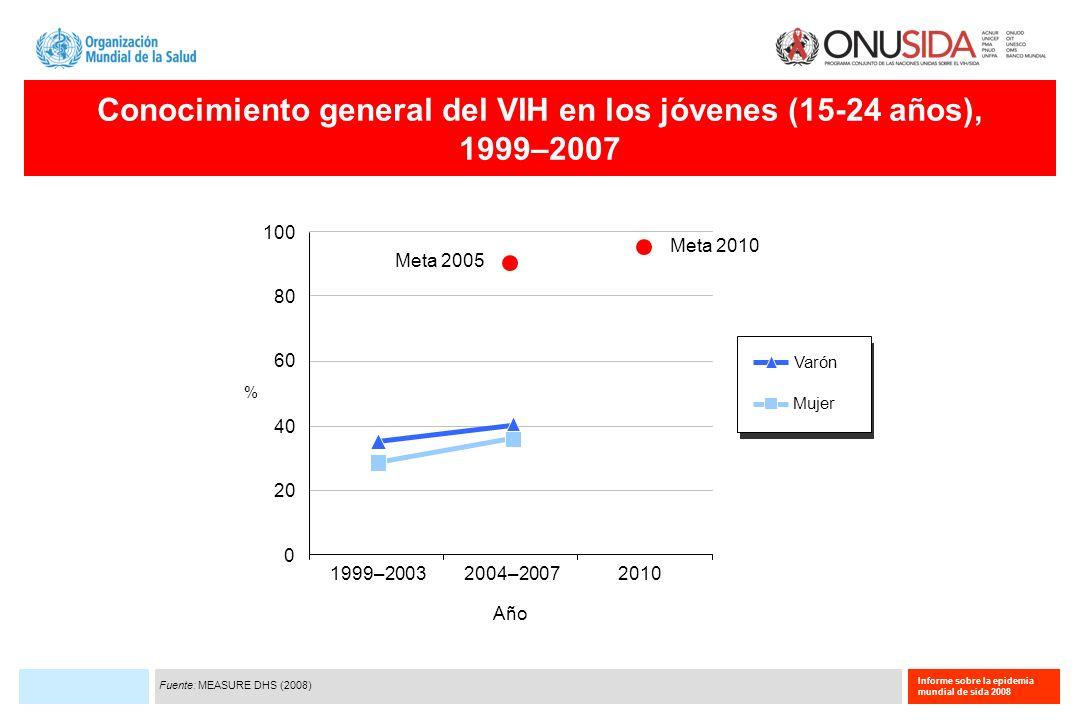 Conocimiento general del VIH en los jóvenes (15-24 años),