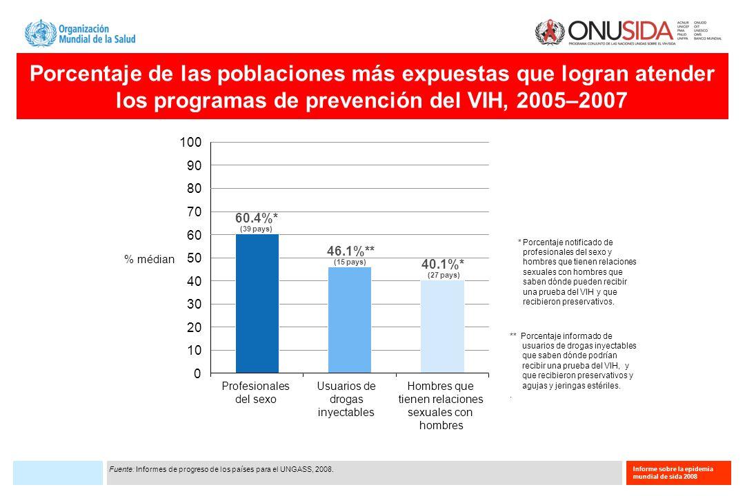 Porcentaje de las poblaciones más expuestas que logran atender los programas de prevención del VIH, 2005–2007