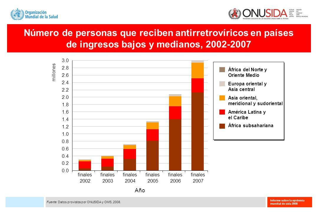 Número de personas que reciben antirretrovíricos en países