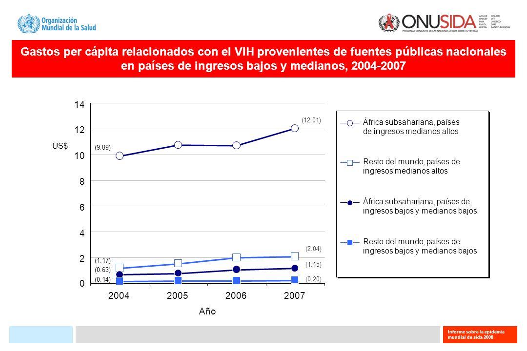 Gastos per cápita relacionados con el VIH provenientes de fuentes públicas nacionales en países de ingresos bajos y medianos, 2004-2007