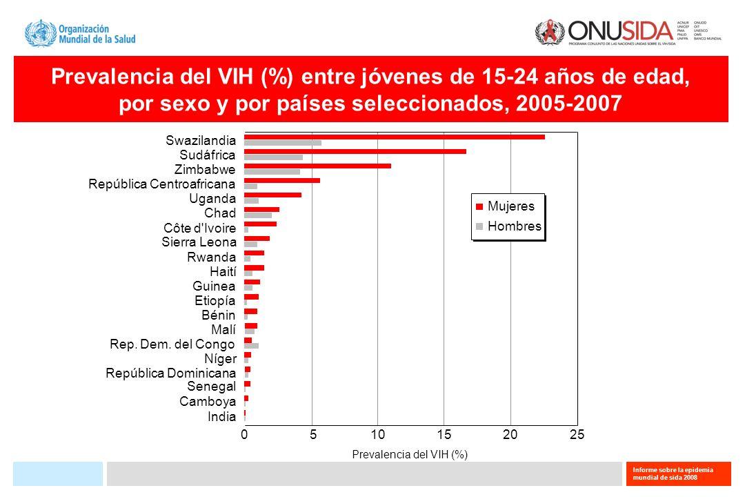 Prevalencia del VIH (%)