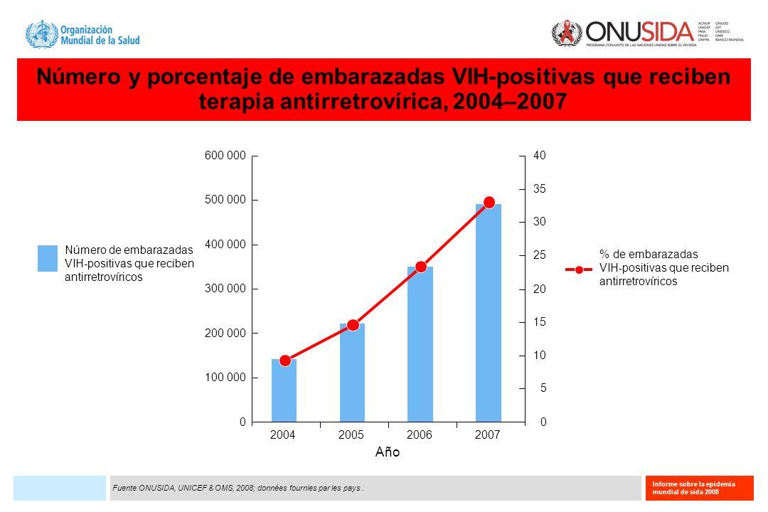 Número y porcentaje de embarazadas VIH-positivas que reciben terapia antirretrovírica, 2004–2007