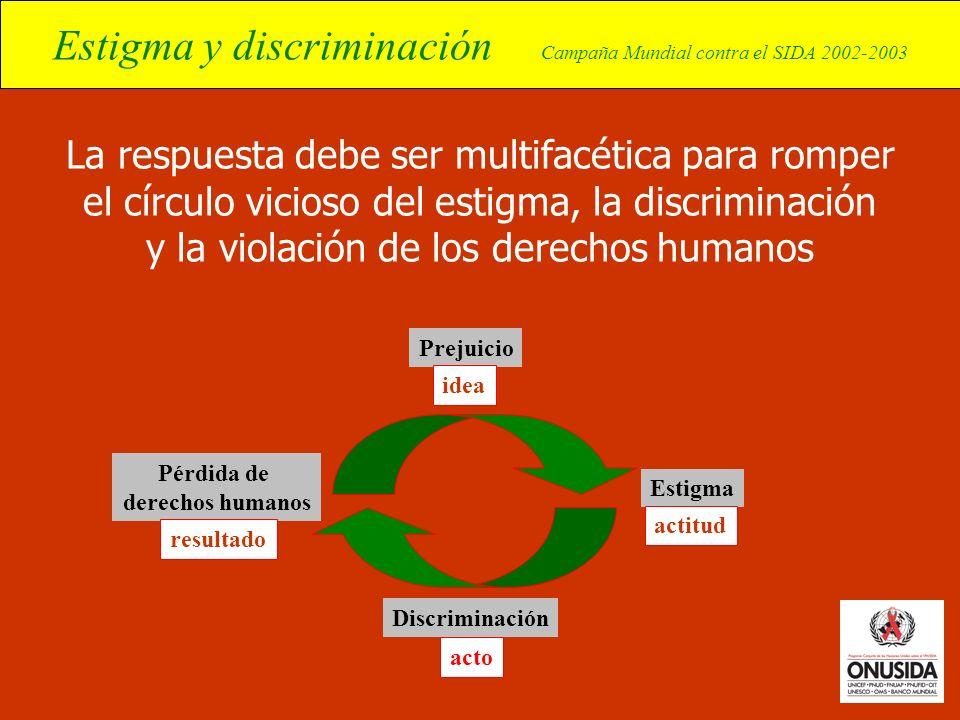 Pérdida de derechos humanos