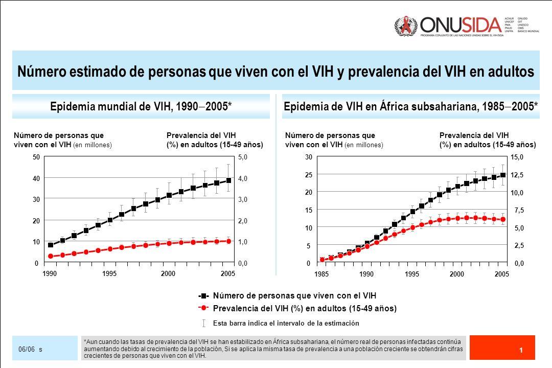 Número estimado de personas que viven con el VIH y prevalencia del VIH en adultos