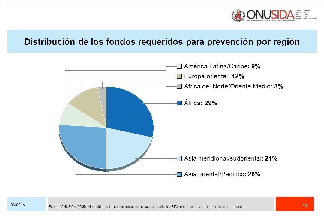 Distribución de los fondos requeridos para prevención por región