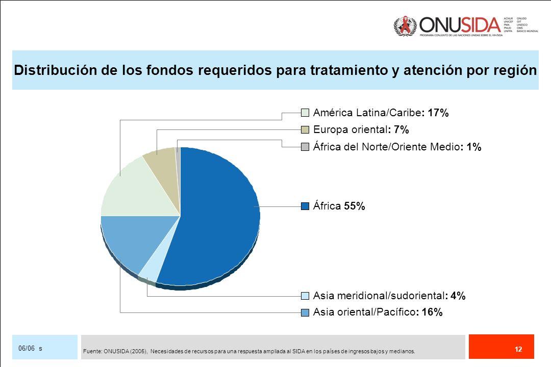 Distribución de los fondos requeridos para tratamiento y atención por región