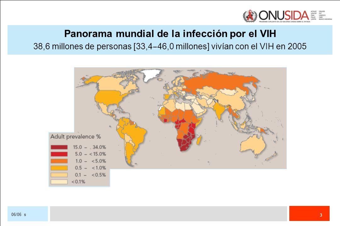 Panorama mundial de la infección por el VIH