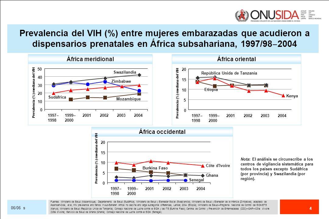 Prevalencia del VIH (%) entre mujeres embarazadas que acudieron a dispensarios prenatales en África subsahariana, 1997/98‒2004