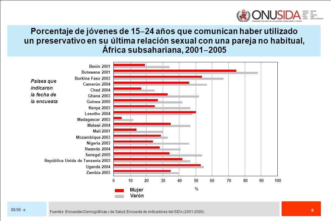 Porcentaje de jóvenes de 15‒24 años que comunican haber utilizado un preservativo en su última relación sexual con una pareja no habitual, África subsahariana, 2001‒2005