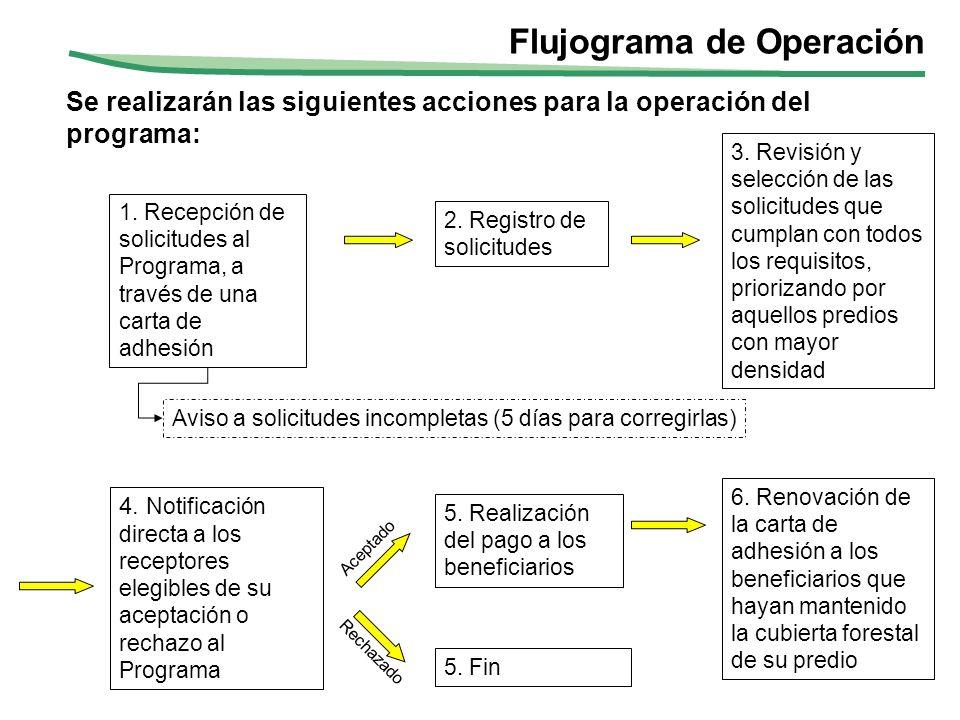 Flujograma de Operación