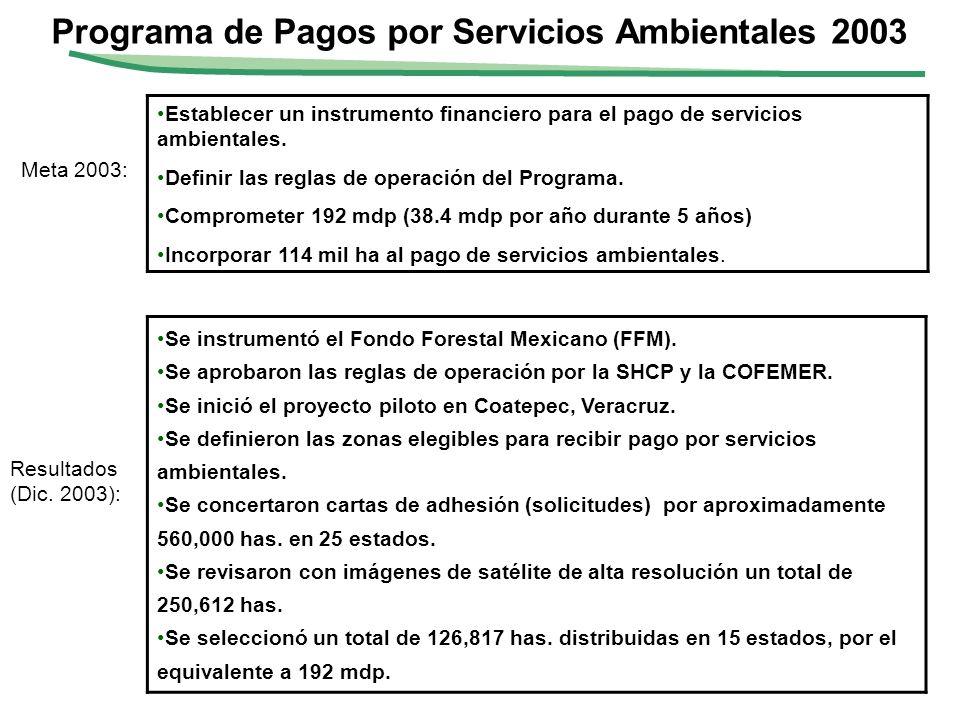 Programa de Pagos por Servicios Ambientales 2003