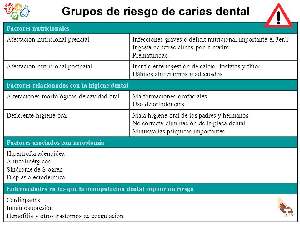 Grupos de riesgo de caries dental