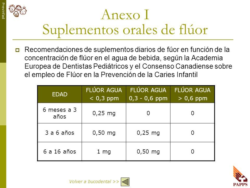 Anexo I Suplementos orales de flúor