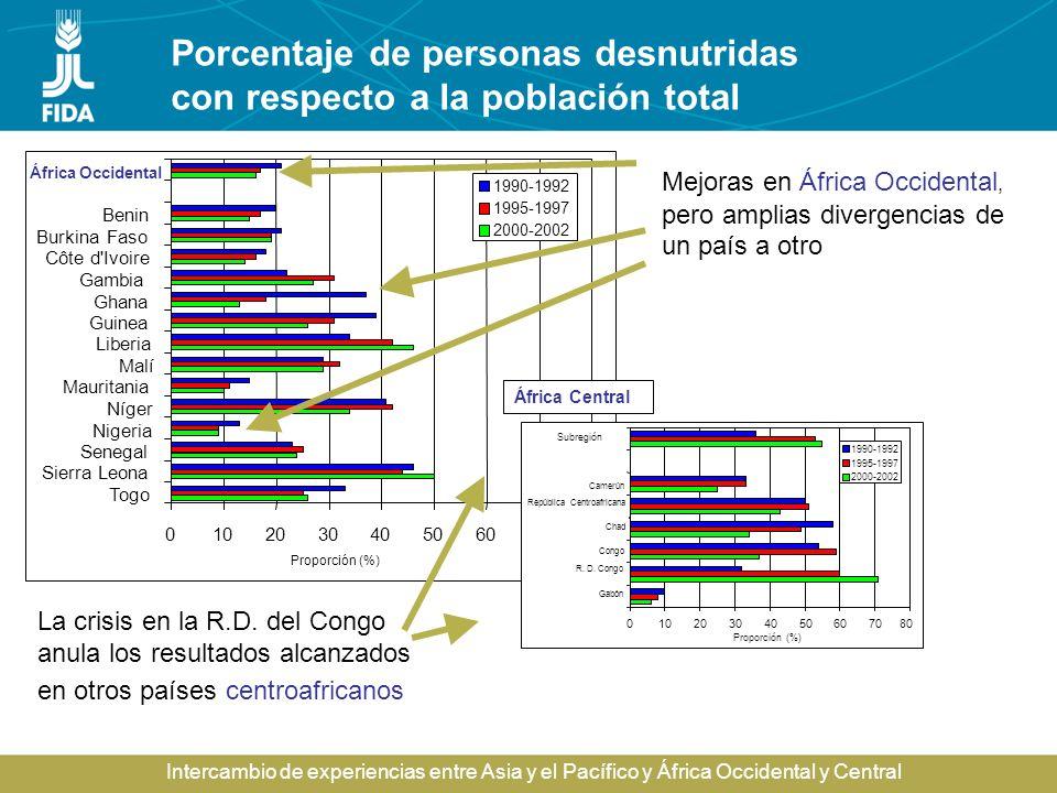 Porcentaje de personas desnutridas con respecto a la población total