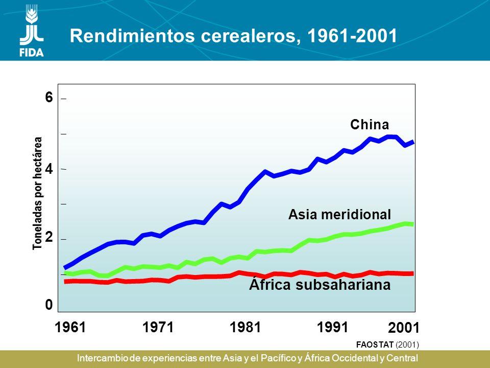 Rendimientos cerealeros, 1961-2001