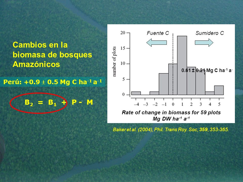 Rate of change in biomass for 59 plots Mg DW ha-1 a-1