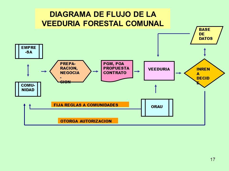 DIAGRAMA DE FLUJO DE LA VEEDURIA FORESTAL COMUNAL