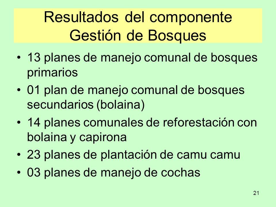Resultados del componente Gestión de Bosques