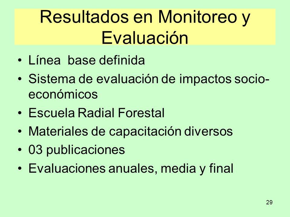 Resultados en Monitoreo y Evaluación