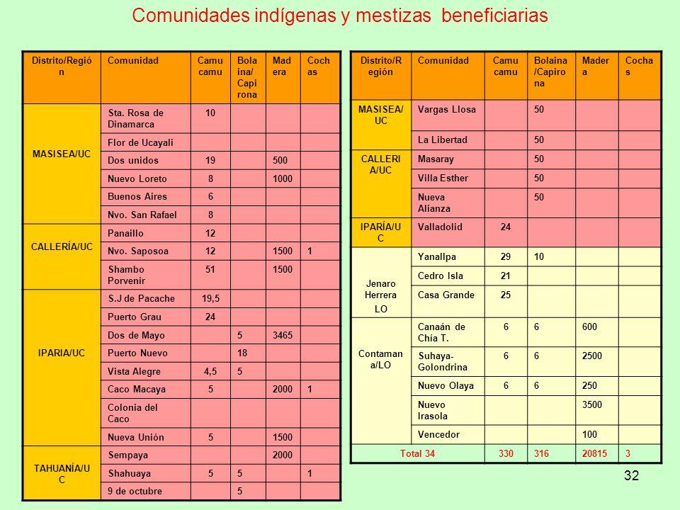 Comunidades indígenas y mestizas beneficiarias