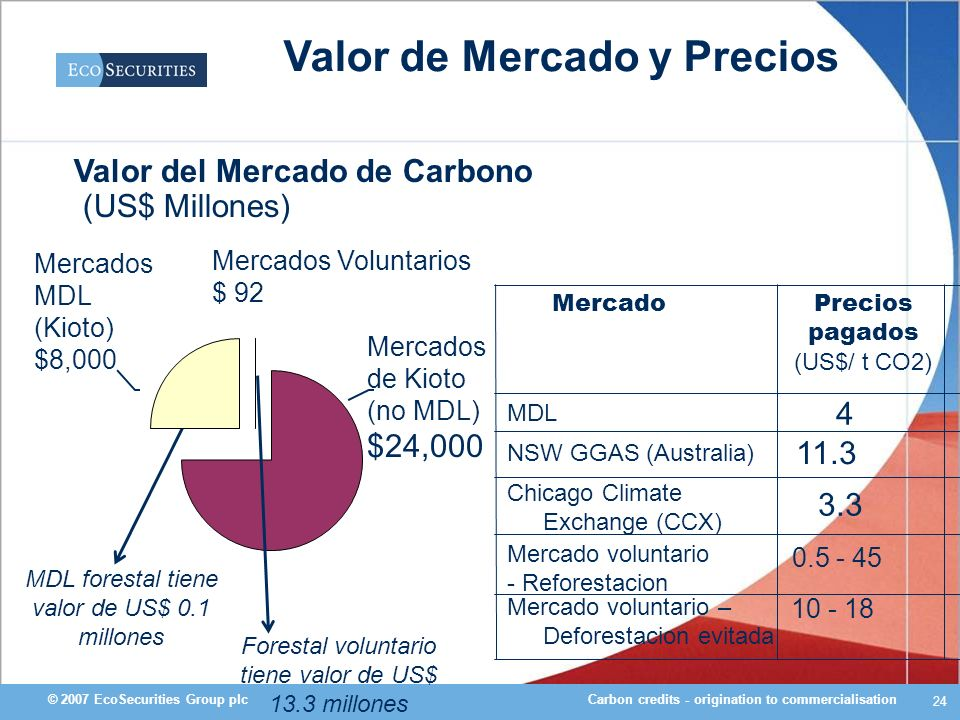 Valor de Mercado y Precios